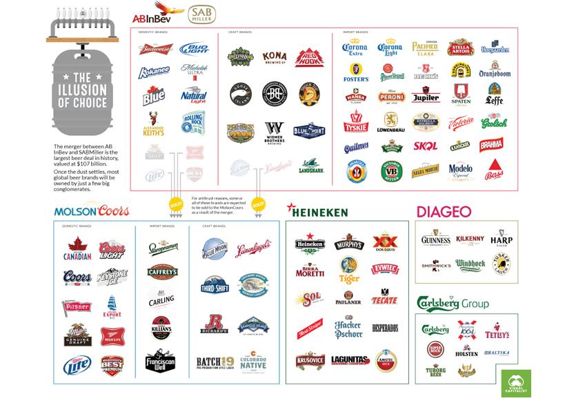 Conosci le differenze tra una birra artigianale e una industriale?